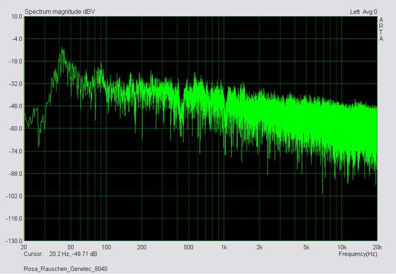 Messung Multitone Genelec 8040 - Sinustöne im Terzabstand