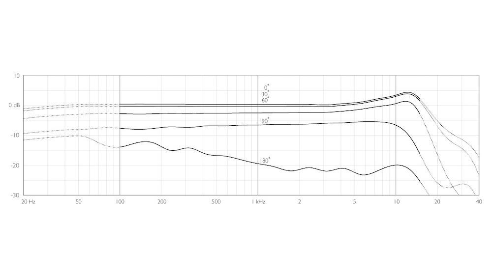 4098-dsign-4098-Supercardioid-Boom-full-Gooseneck-frequency-response.jpg