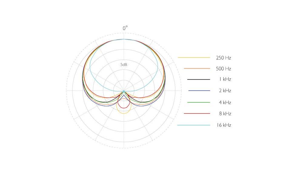 4098-dsign-4098-Supercardioid-Boom-full-Gooseneck-polar-pattern.jpg