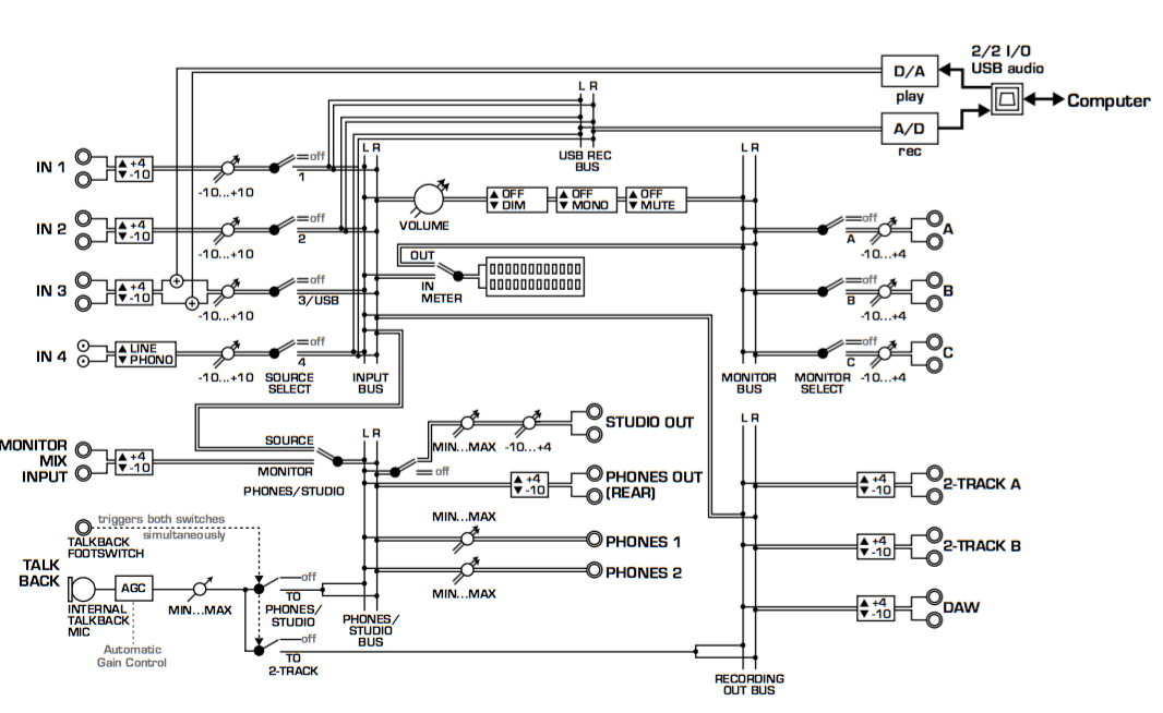Signalflussplan_Behringer Xenyx Control2USB.png