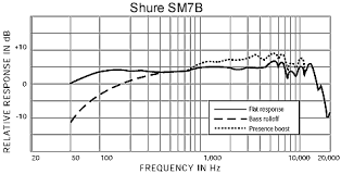 SM7B_Frequency_Response_-_1.png