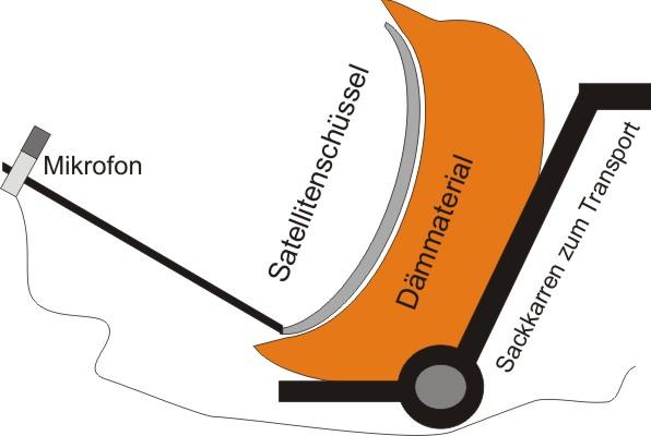 forum do it yourself diy parabolspiegelmikrofon selber bauen. Black Bedroom Furniture Sets. Home Design Ideas